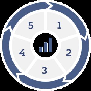 Salesforce Marketing Automation LeadClic4
