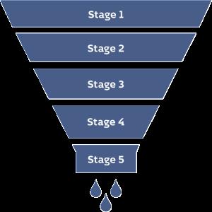 Salesforce Marketing Automation LeadClic8